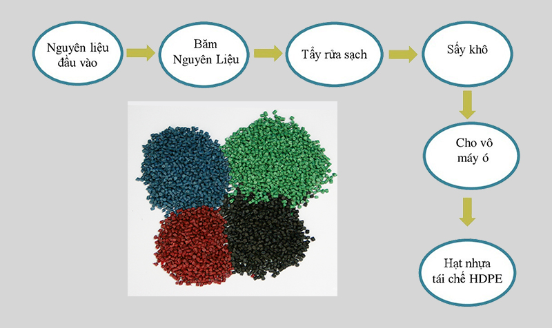Hạt Nhựa Tái Chế – Quy Trình Sản Xuất Hạt Nhựa Tái Chế